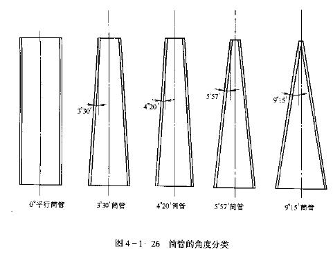 络筒机筒管品种